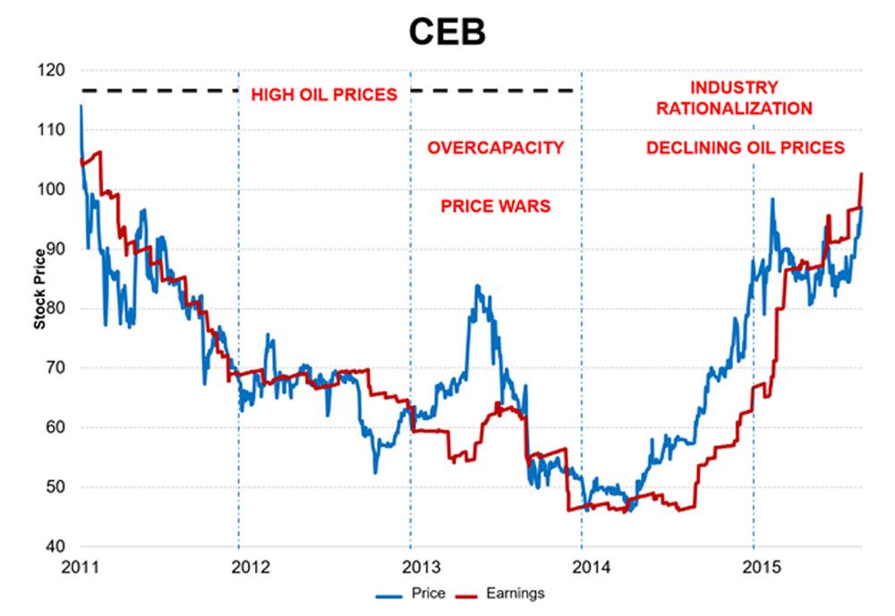 10-habits-of-happy-investors-col-financial-CEB