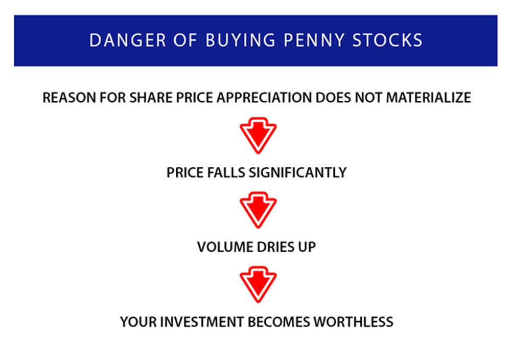 10-habits-of-happy-investors-col-financial-danger-of-penny-stocks