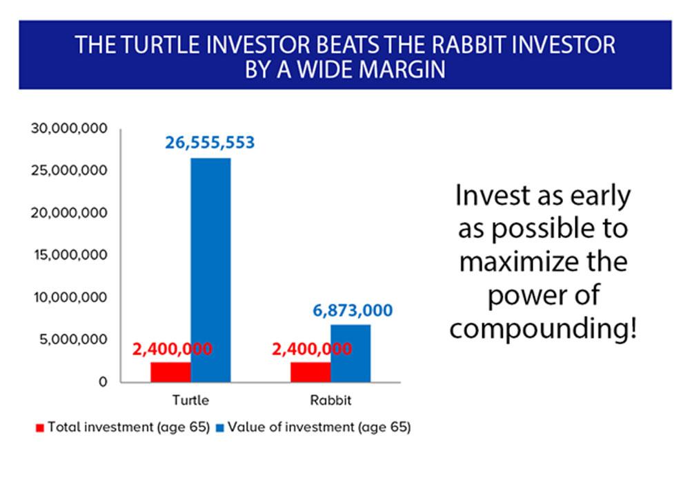 10-habits-of-happy-investors-col-financial-fast-vs-slow-returns