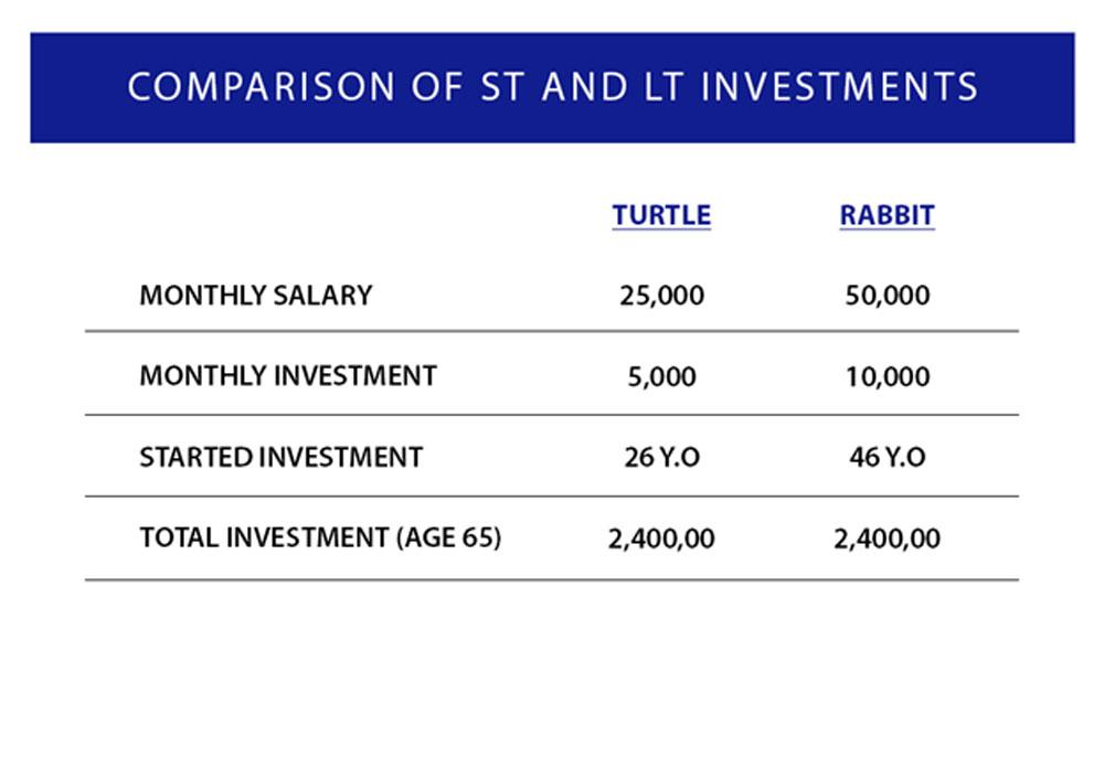 10-habits-of-happy-investors-col-financial-long-term-vs-short-term-investments