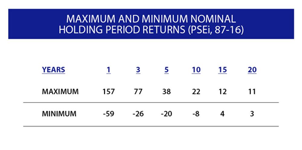 10-habits-of-happy-investors-col-financial-maximum-and-minimum-nominal-holding-period-returns