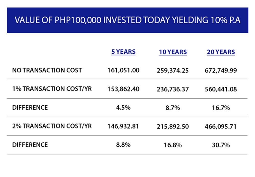 10-habits-of-happy-investors-col-financial-sample-of-investment-yield