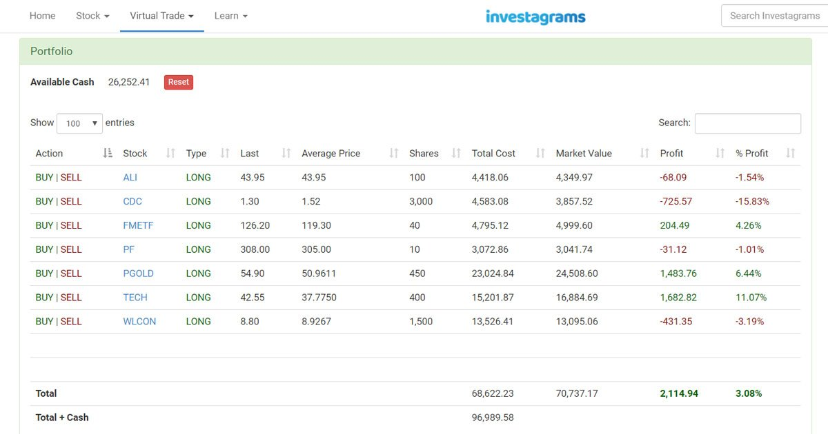 investagrams-virtual-trading-how-to-manage-your-portfolio