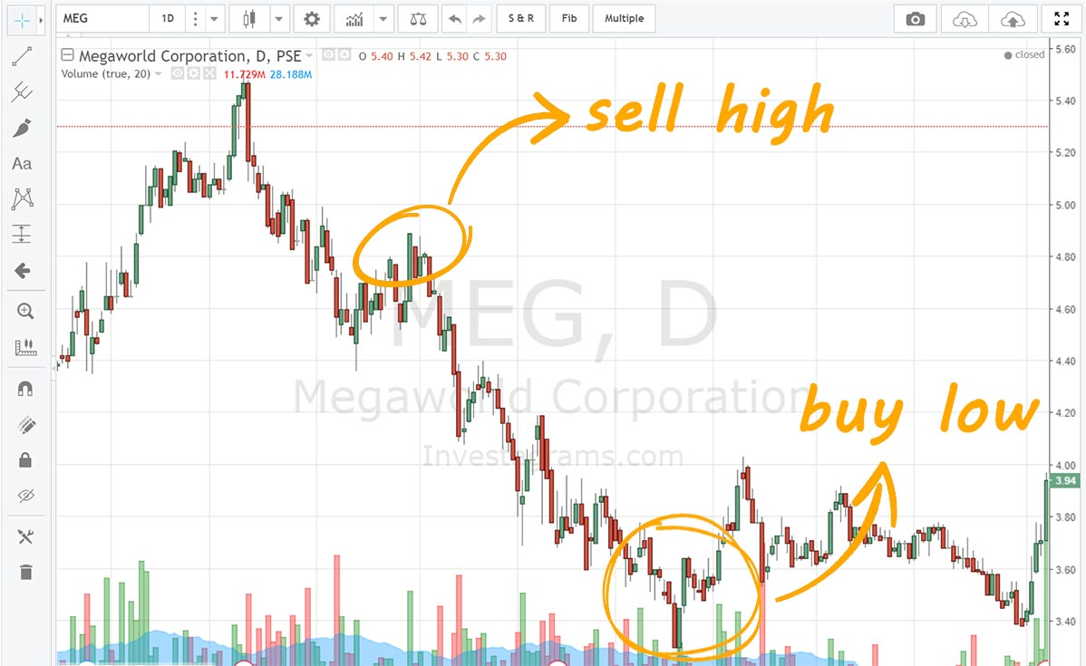 short position sell high buy low