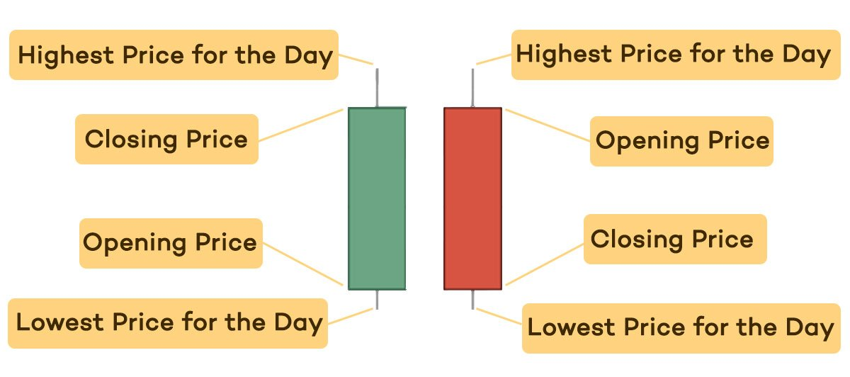 technical-analysis-candlestick