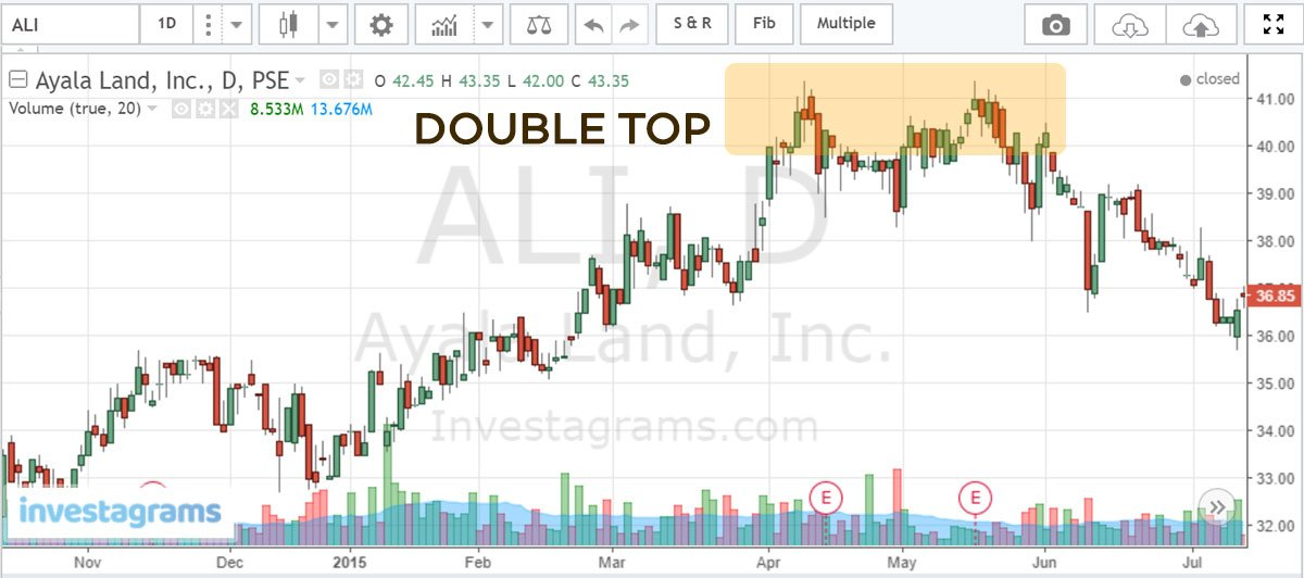 technical-analysis-chart-pattern-double-top-double-bottom