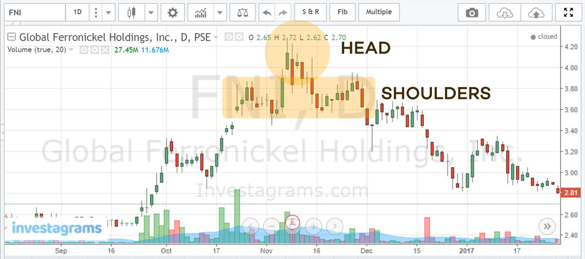 technical-analysis-chart-pattern-head-and-shoulders