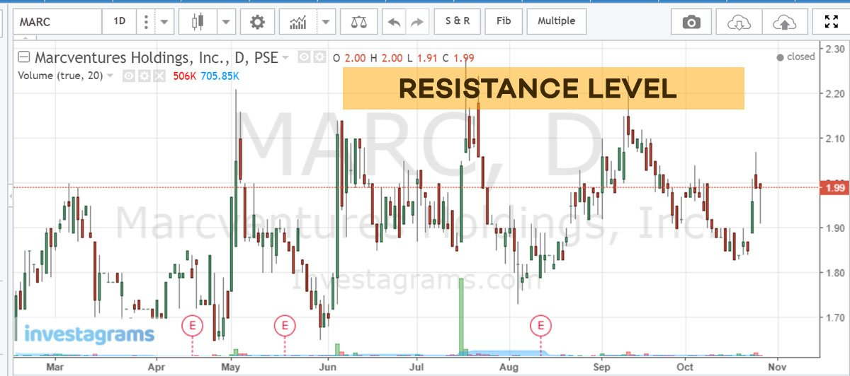 technical-analysis-resistance-level