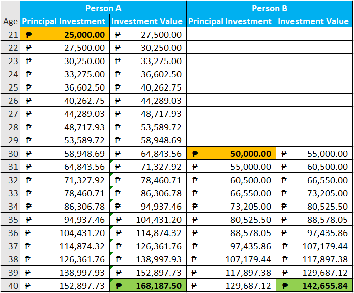 Compounding Interest Comparison