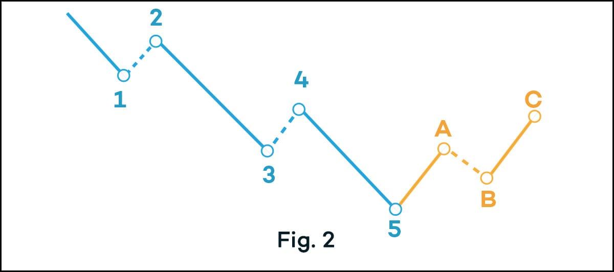 elliott-wave-bearish-trend-chart