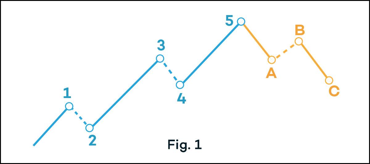 elliott-wave-bullish-trend-chart