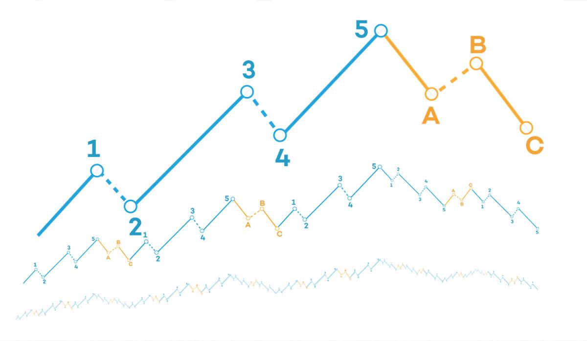 elliott-wave-degrees