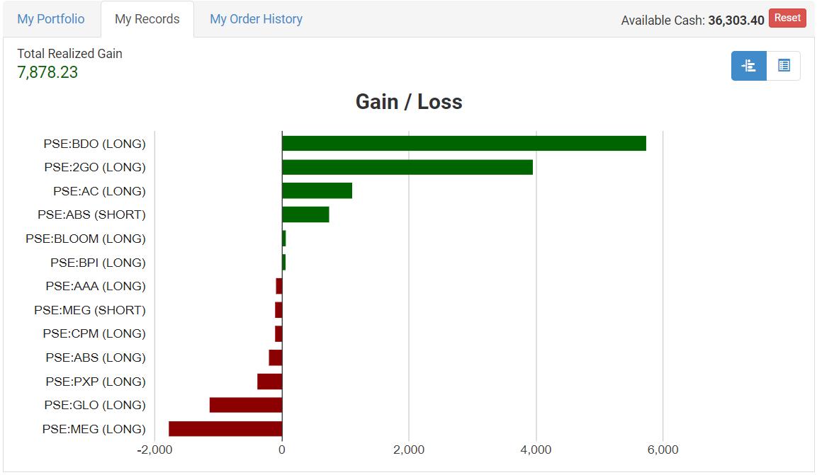 Investagrams vTrade Platform - InvestaDaily